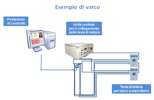 varco-accesso-selesta